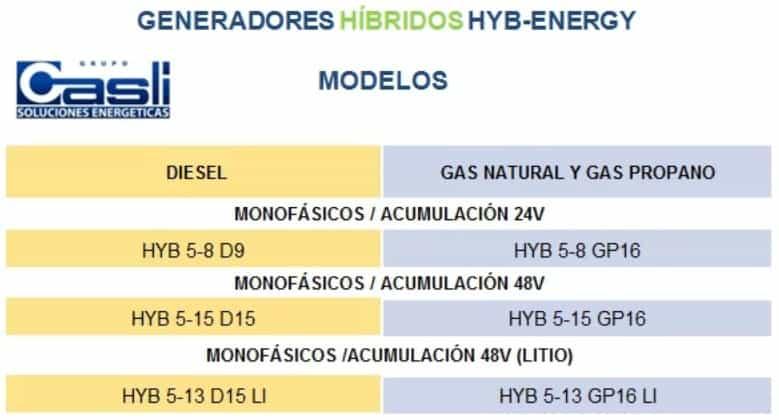 generadores hibridos