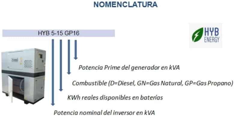 generador hyb energy